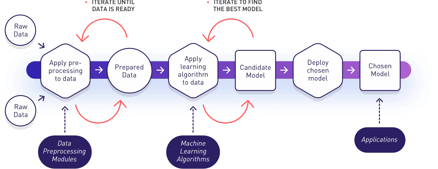 Machine Learning Tutorial - Blog