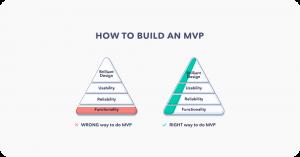 Lean UX: Build an MVP